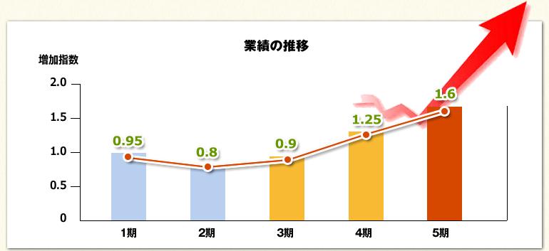 リフォーム実績のグラフ
